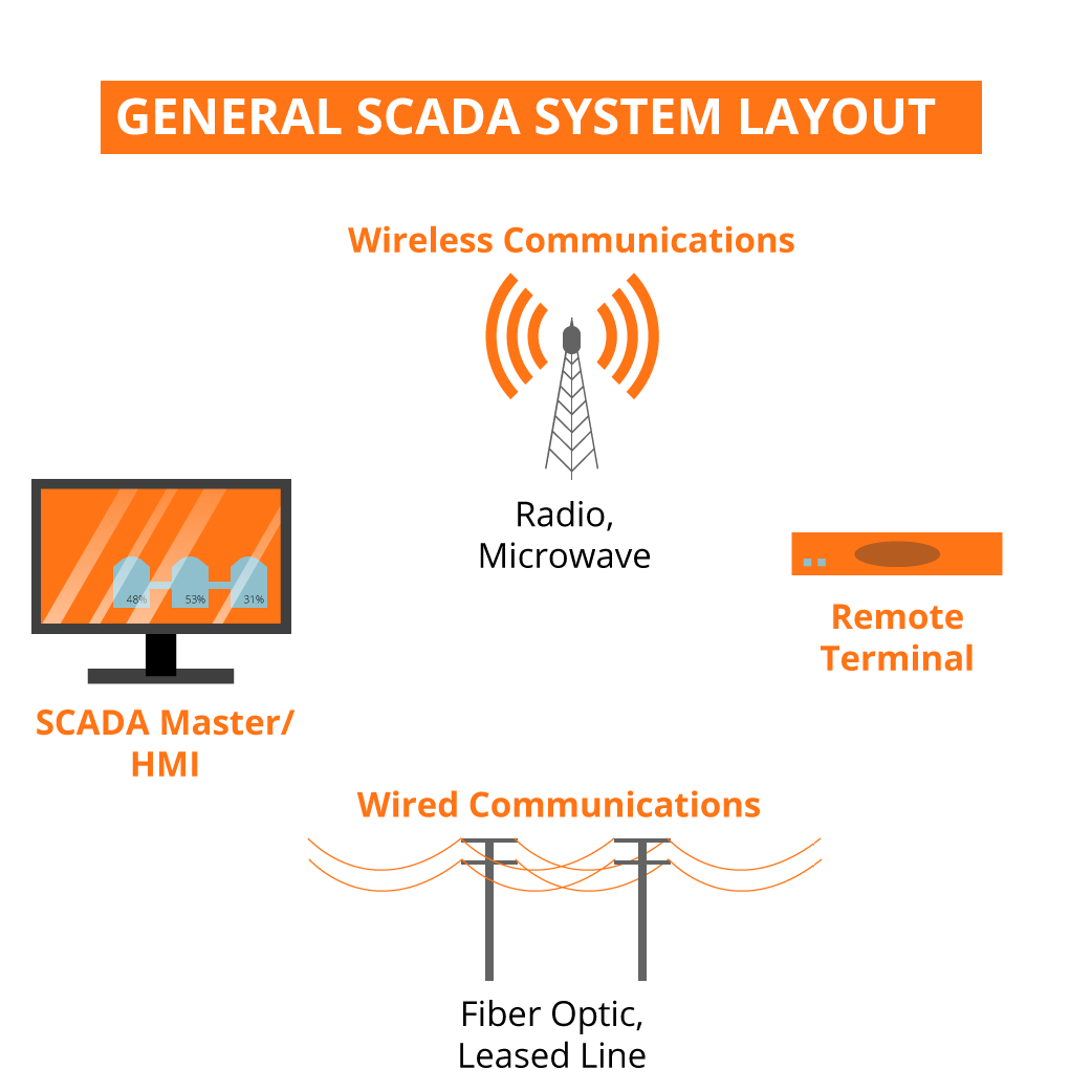SCADA Systems Layout